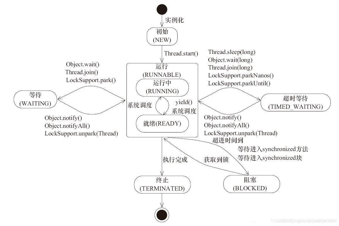 java线程状态图